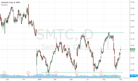 SMTC: $SMTC has been in a range for a while
