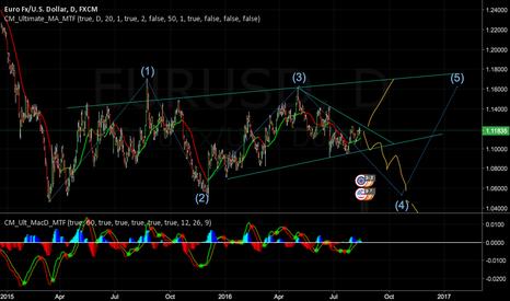 EURUSD: EURUSD close to major pivot point at trendline