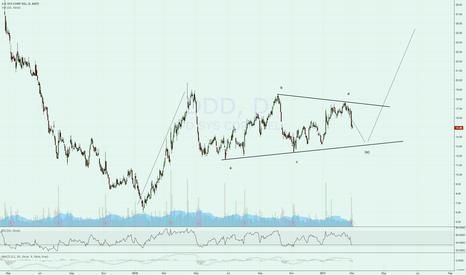 DDD: My favourite setup, potential bullish wedge.