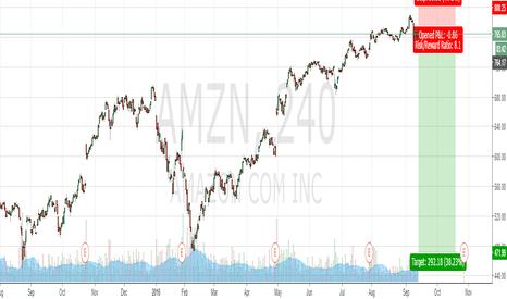 AMZN: The financial bubble.