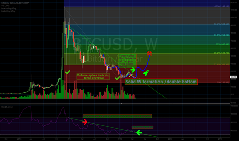 BTCUSD: Bitcoin Weekly Inverse Head and Shoulders 535 Target