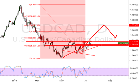 USDCAD: USDCAD possible long if it closses above the 1.31486 line.