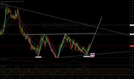 AUDNZD: AUDNZD inverted H&S