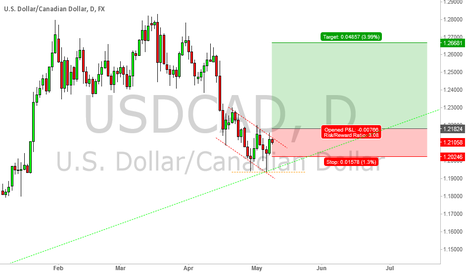 USDCAD: USDCAD Long position 7th May 2015