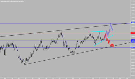 AUDCAD: Be prepeared for any direction AUDCAD