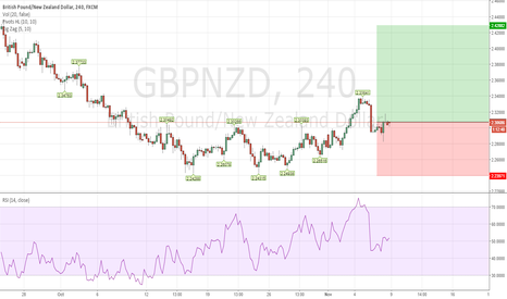 GBPNZD: Good buy opportunity