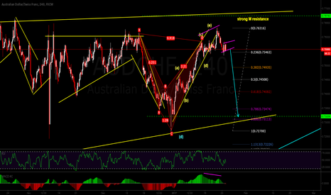 AUDCHF: sell setup un audchf... will be a big short