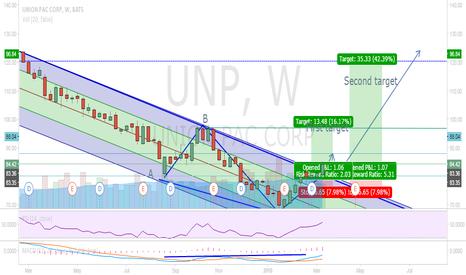 UNP: UNP Long position