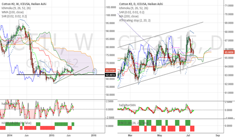 CTZ2015: Cotton - I still buy it on dips, in line with daily trend.