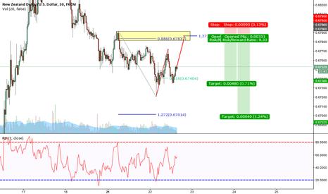 NZDUSD: NZD/USD A Classic Bearish ABCD Pattern 30 min