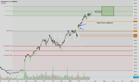 FB: Short and Long Term Targets