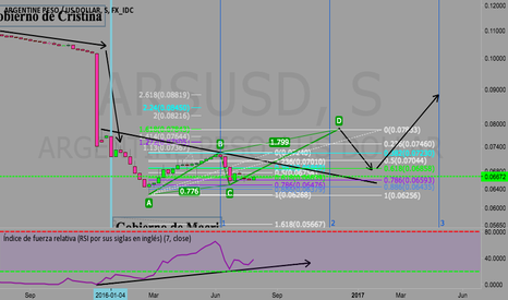 ARSUSD: Posible subida del Peso Argentino frente al Dolar