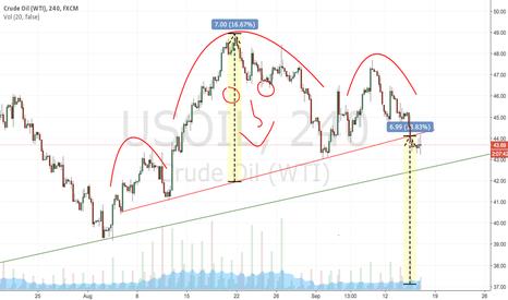 USOIL: USOIL Head & Shoulder reversal pattern