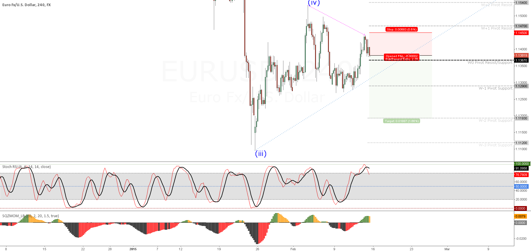EURUSD (4H) Transaction #2