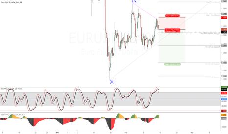 EURUSD: EURUSD (4H) Transaction #2