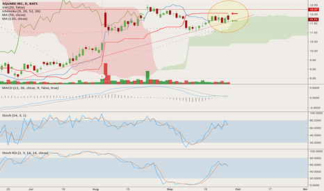 SQ: Playing well with Support and Resistance