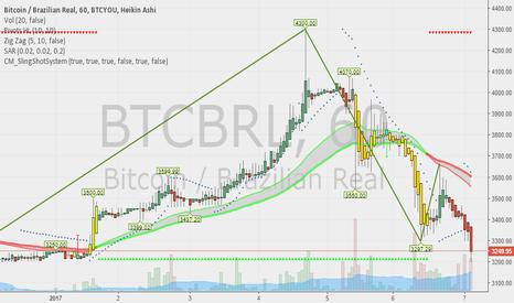 BTCBRL: Going down. Que queda