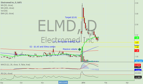 ELMD: ELMD Thoughts