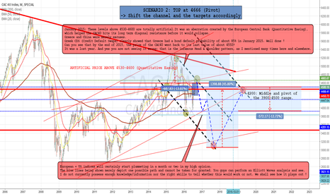 CAC: 5) Get Scenario 2 if Scenario 1 doesn't work: Adapt the charts