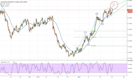 AUDUSD: Heading to End-Of-Wave 5 price target