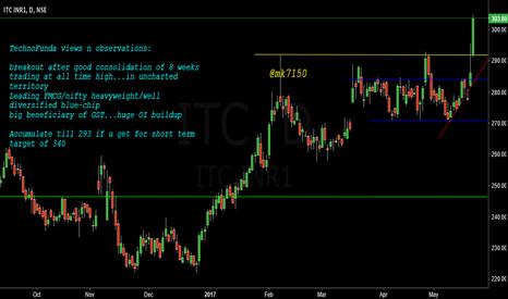 ITC: #ITC short term trading opportunity