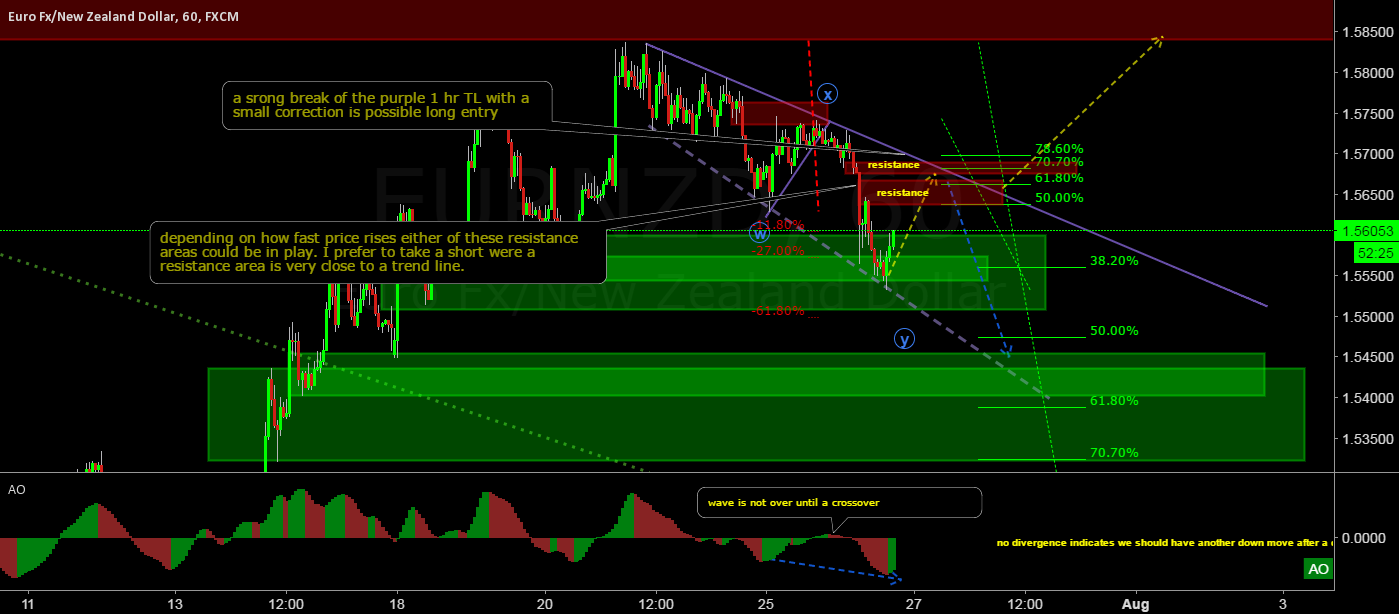 EUR/NZD lots going on