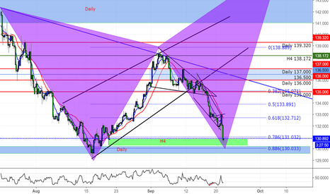 GBPJPY: GJ Long Opportunity Possibility