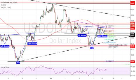 USDOLLAR: Dollar Index H&S