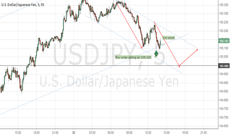 USDJPY: Short on 5m
