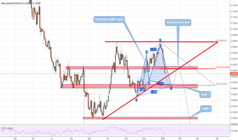 NZDUSD: An ideal setup as a reminder