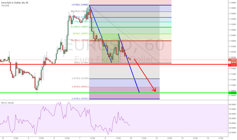 EURUSD: EURUSD sentiment shift