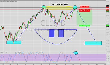 CL1!: MR. DOUBLE TOP (OIL)