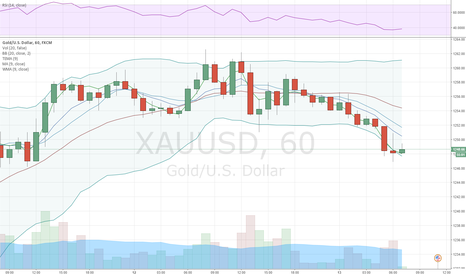 XAUUSD: Gold takes break after touching 1,260