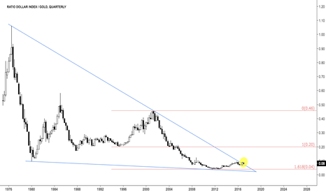 DXY/GC1!: Dollar priced in gold $GLD