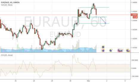 EURAUD: short for 50 pips on hour chart