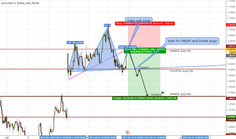 EURUSD: HEAD AND SHOULDER