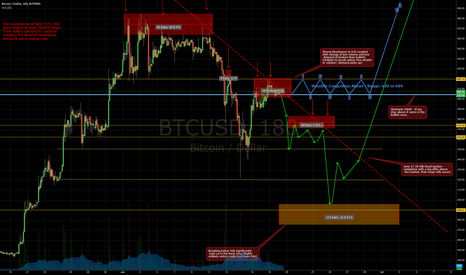 BTCUSD: Bitcoin 2 Weeks Forecast until the Silk Road Auction - Update 3