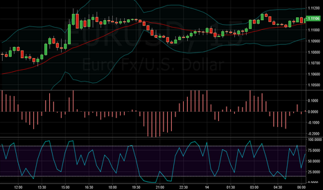 EURUSD: Fist's Ergodic Oscillator (adapted) with Extreme RSI