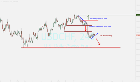 USDCHF: franc ...looking for ending correction