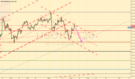USOIL: Short oil channel top bounce