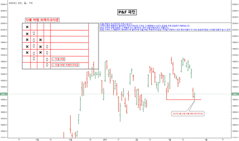 NI225: [번] 니케이 P&F 패턴 다블 바텀 브레이크다운