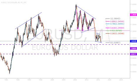 EURUSD: EURUSD THE BIG PICTURE!