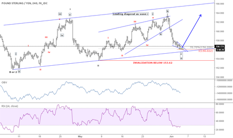 GBPJPY: Bottom should be seen between 156.02 - 156.21