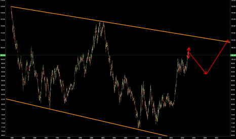 DXY: The only chart you need