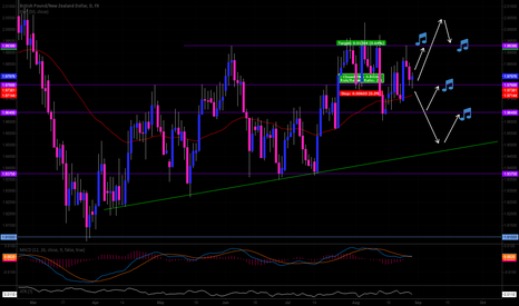 GBPNZD: watching for a good reversal oppertunity