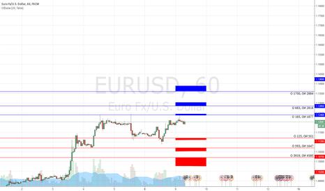 EURUSD: Опционные уровни по EUR/USD на 09.02.2016