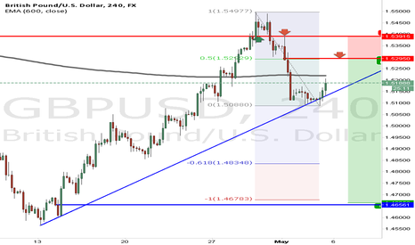 GBPUSD: GBPUSD SHORT from Weekly Supply!