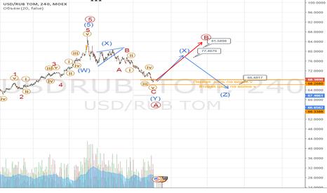 USDRUB_TOM: $-РУБЛЬ. Возможный разворот к 80 руб. и дальше.