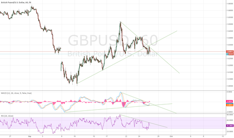 GBPUSD: Umm - downside?