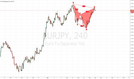 EURJPY: Eurjpy Cypher Short